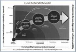 5-levels-of-sustainability-300x204